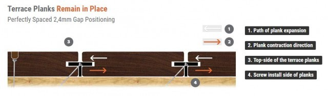 Deckwise Extreme hidden Decking Fixings - 2.4mm Gap